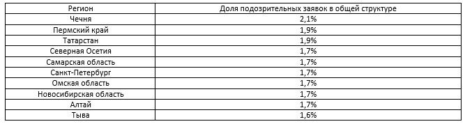 Топ регионов по подозрительным заявкам на кредит в банках, 2017 г.