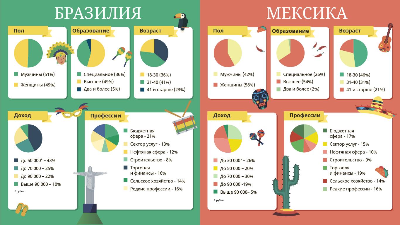 Аналитики ID Finance составили подробный портрет клиента технологичных компаний в Латинской Америке